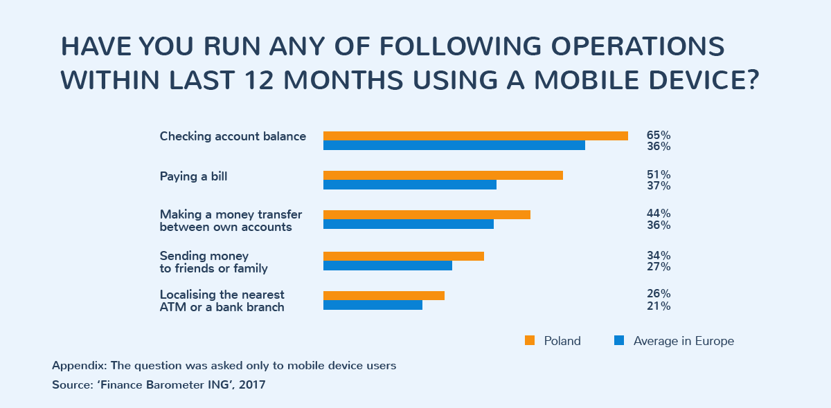 Have you run any of following operations within last 12 months using a mobile device?