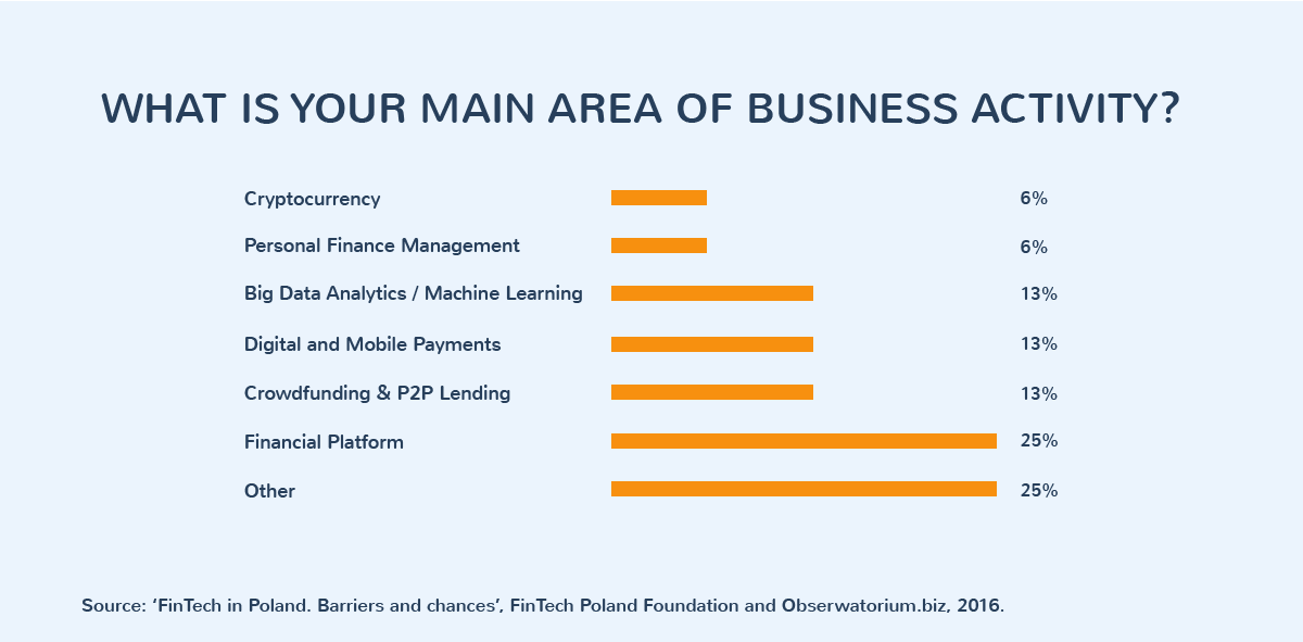 What is your main area of business activity?