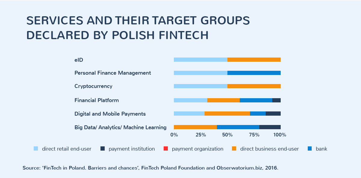 Services and their target groups declared by Polish fintech