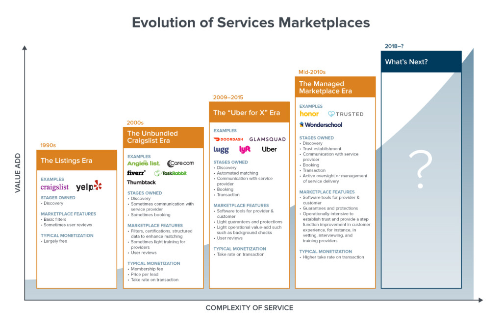 Evolution of Marketplaces as described by Andreesen Horowitz