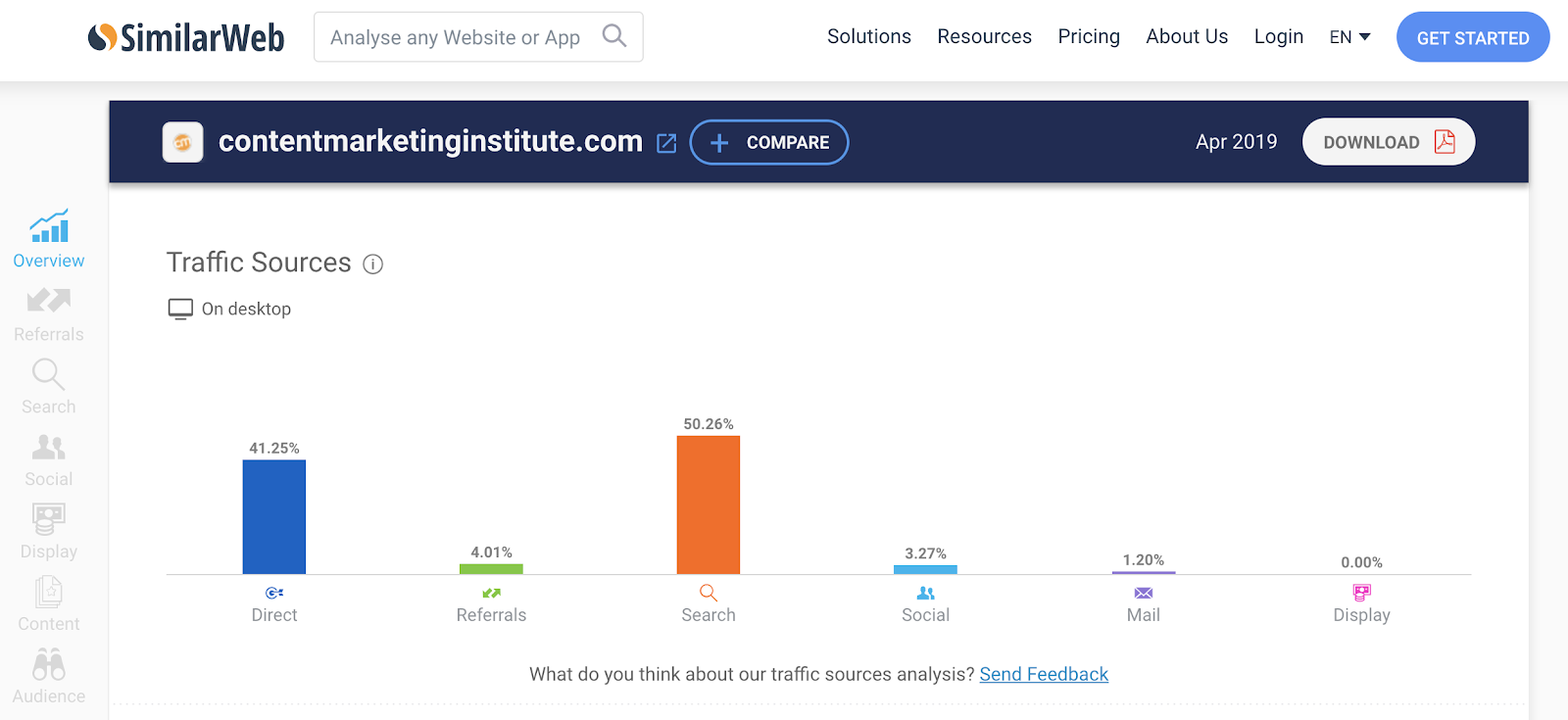 Traffic sources for the Content Marketing Institute website.